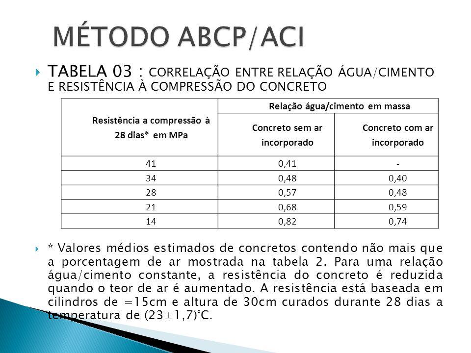 MÉTODO ABCP/ACI TABELA 03 : CORRELAÇÃO ENTRE RELAÇÃO ÁGUA/CIMENTO E RESISTÊNCIA À COMPRESSÃO DO CONCRETO.