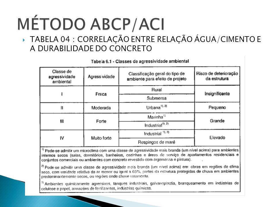 MÉTODO ABCP/ACI TABELA 04 : CORRELAÇÃO ENTRE RELAÇÃO ÁGUA/CIMENTO E A DURABILIDADE DO CONCRETO