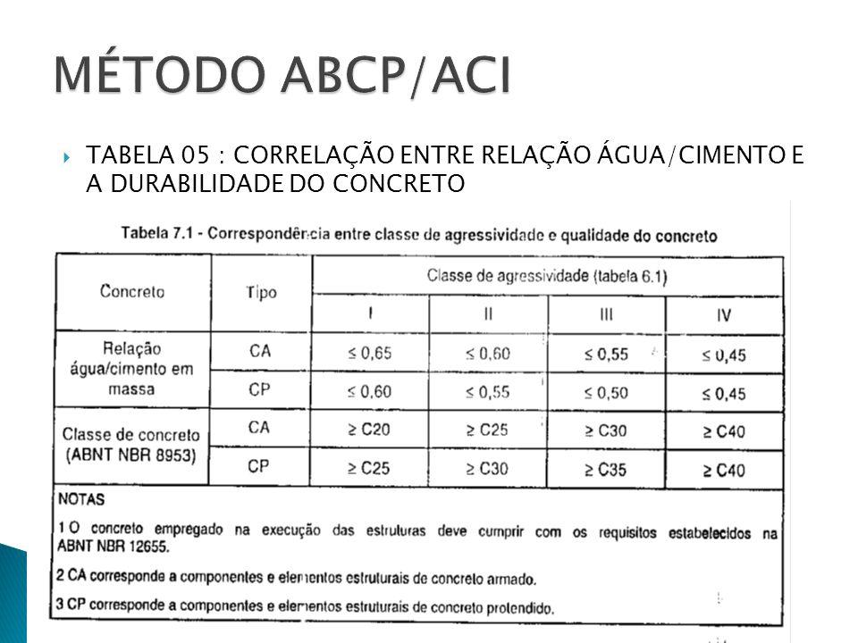 MÉTODO ABCP/ACI TABELA 05 : CORRELAÇÃO ENTRE RELAÇÃO ÁGUA/CIMENTO E A DURABILIDADE DO CONCRETO