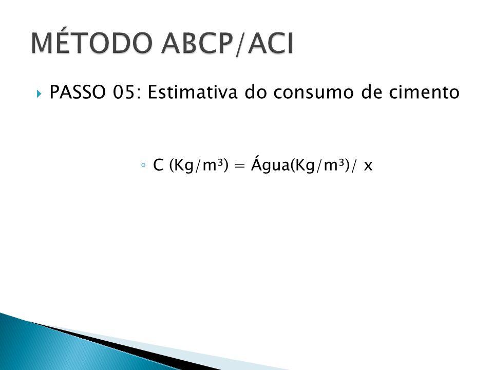 C (Kg/m³) = Água(Kg/m³)/ x
