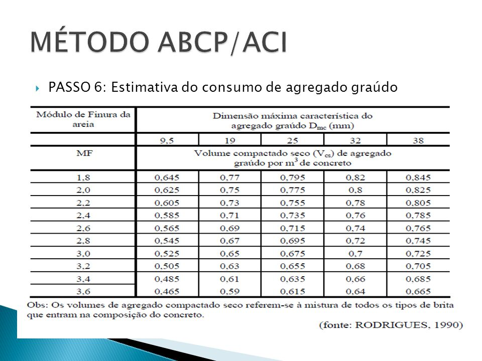 MÉTODO ABCP/ACI PASSO 6: Estimativa do consumo de agregado graúdo