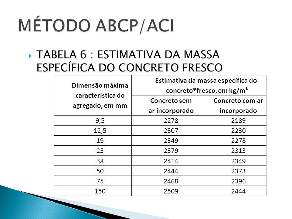 MÉTODO ABCP/ACI TABELA 6 : ESTIMATIVA DA MASSA ESPECÍFICA DO CONCRETO FRESCO. Dimensão máxima. característica do.