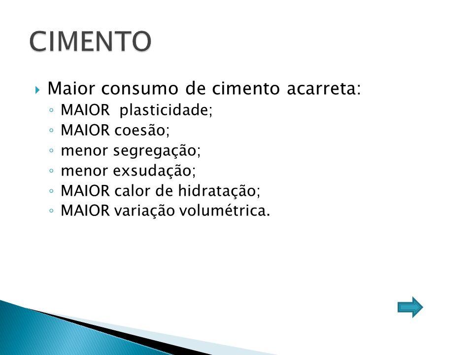CIMENTO Maior consumo de cimento acarreta: MAIOR plasticidade;