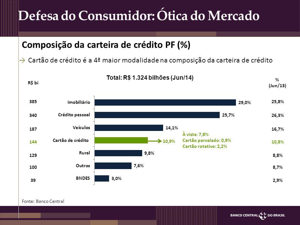 Total: R$ 1.324 bilhões (Jun/14)