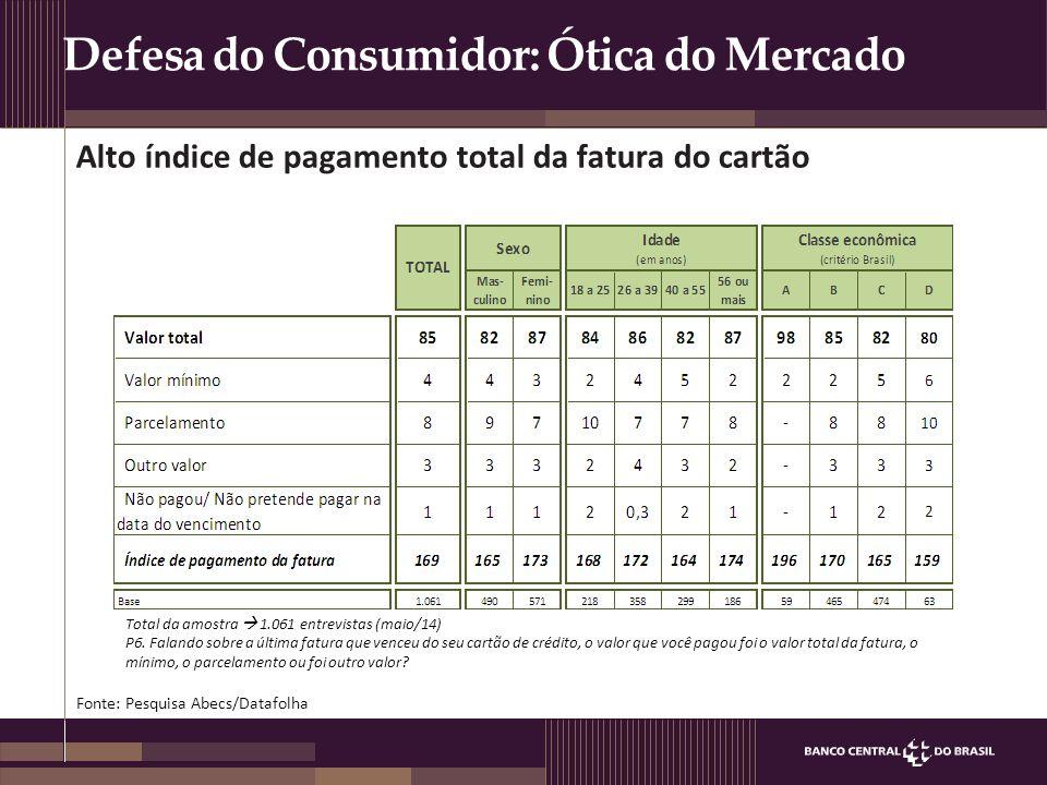 Defesa do Consumidor: Ótica do Mercado