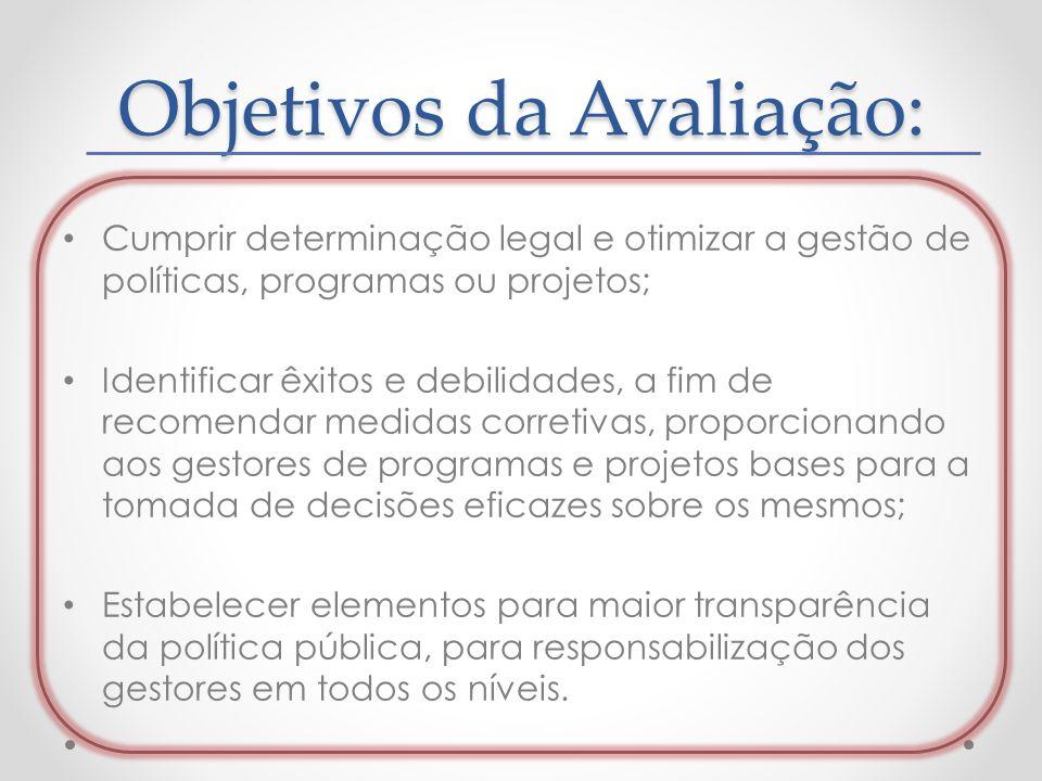 Objetivos da Avaliação: