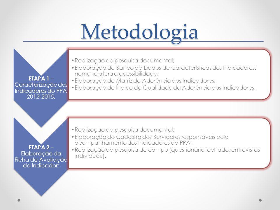 Metodologia ETAPA 1 – Caracterização dos Indicadores do PPA 2012-2015: