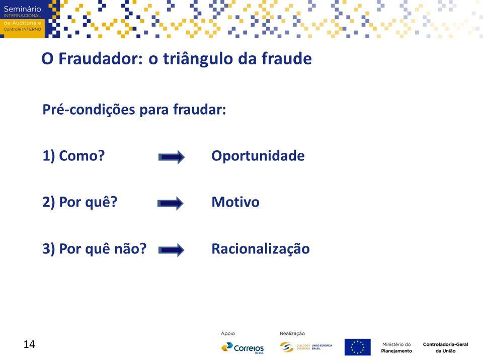 O Fraudador: o triângulo da fraude