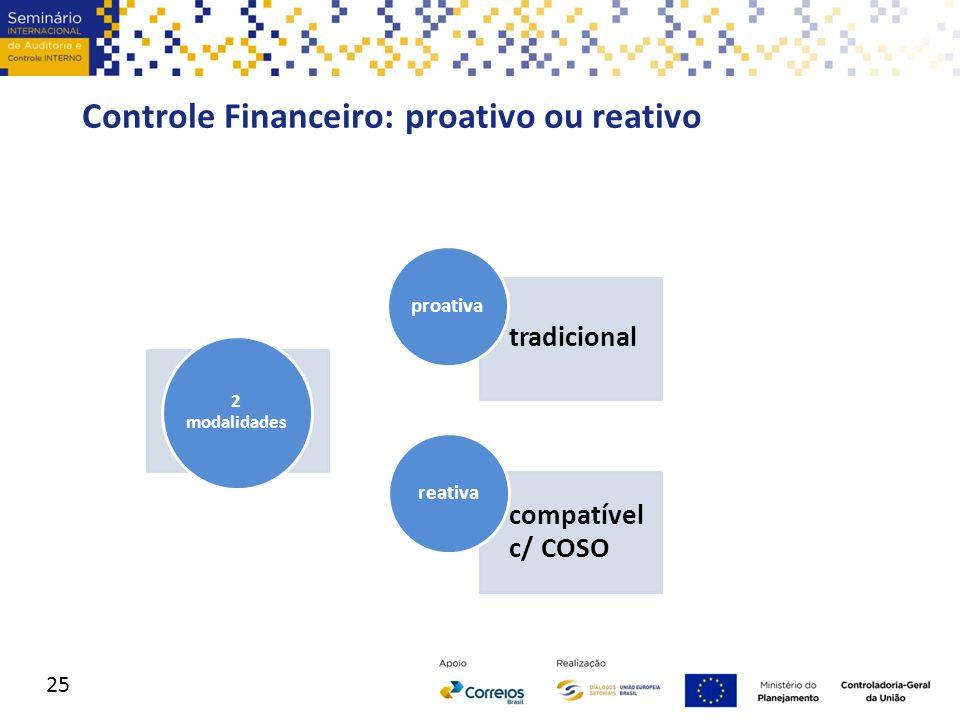 Controle Financeiro: proativo ou reativo