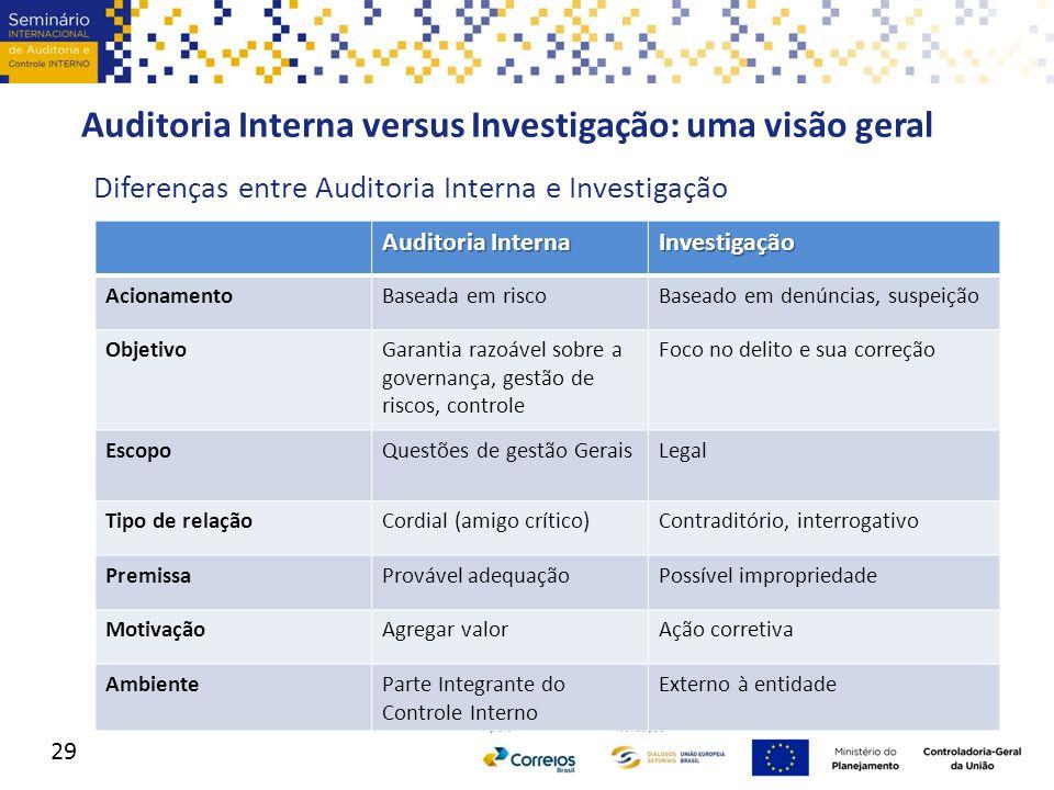 Auditoria Interna versus Investigação: uma visão geral