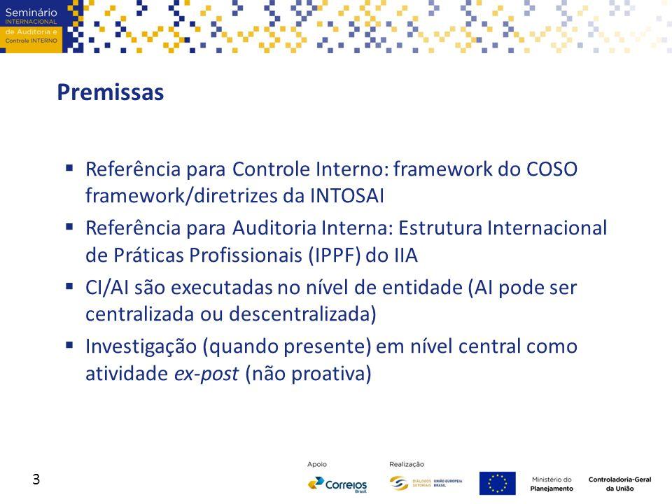 Premissas Referência para Controle Interno: framework do COSO framework/diretrizes da INTOSAI.