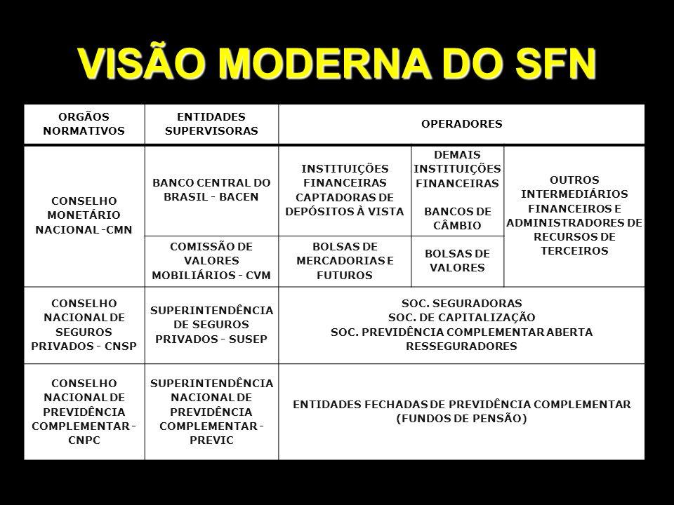 VISÃO MODERNA DO SFN ORGÃOS NORMATIVOS ENTIDADES SUPERVISORAS