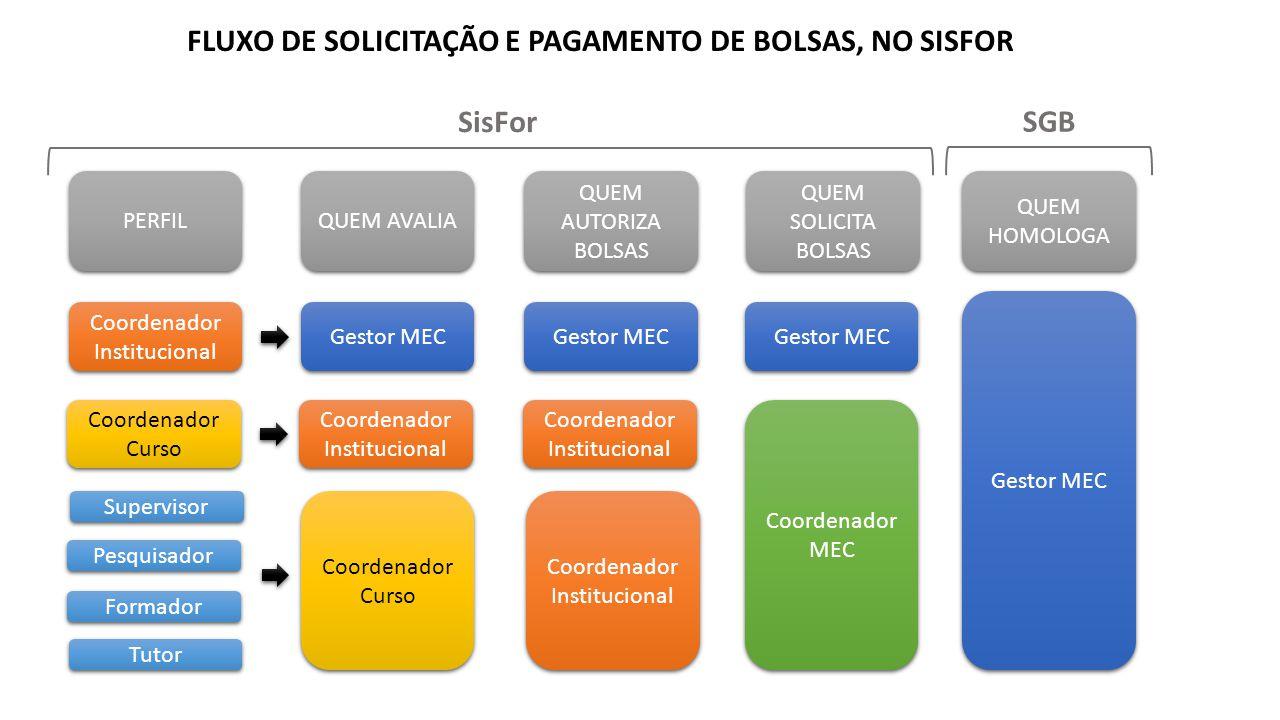 FLUXO DE SOLICITAÇÃO E PAGAMENTO DE BOLSAS, NO SISFOR