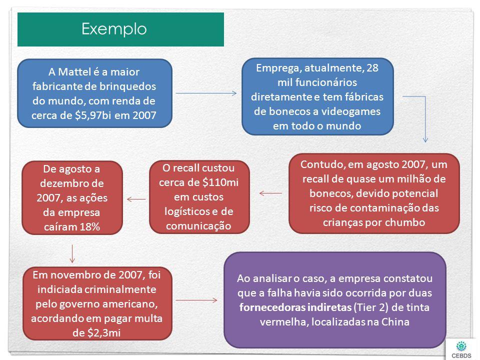 Exemplo A Mattel é a maior fabricante de brinquedos do mundo, com renda de cerca de $5,97bi em 2007.