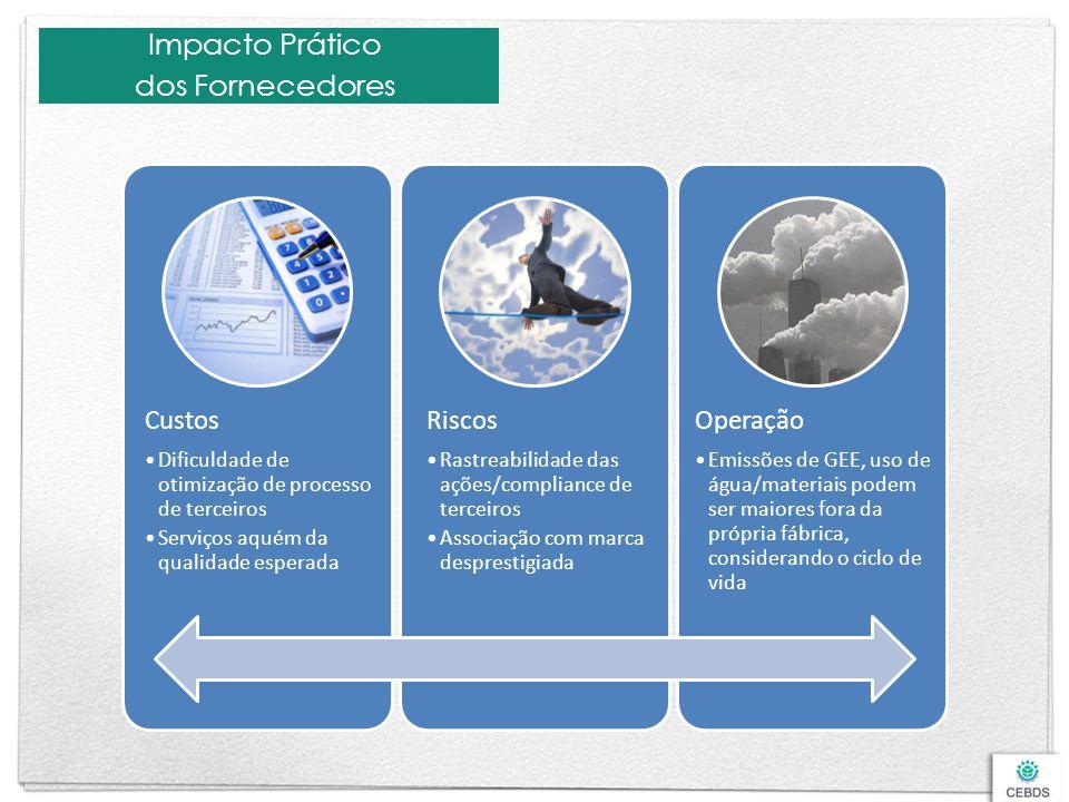 Impacto Prático dos Fornecedores Custos Riscos Operação