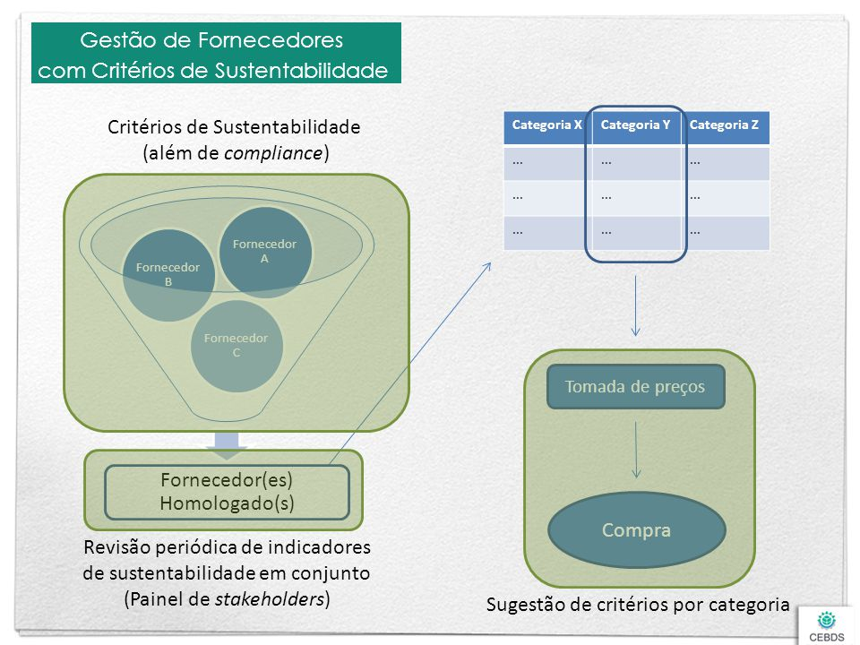 Gestão de Fornecedores com Critérios de Sustentabilidade
