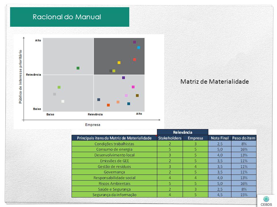Matriz de Materialidade