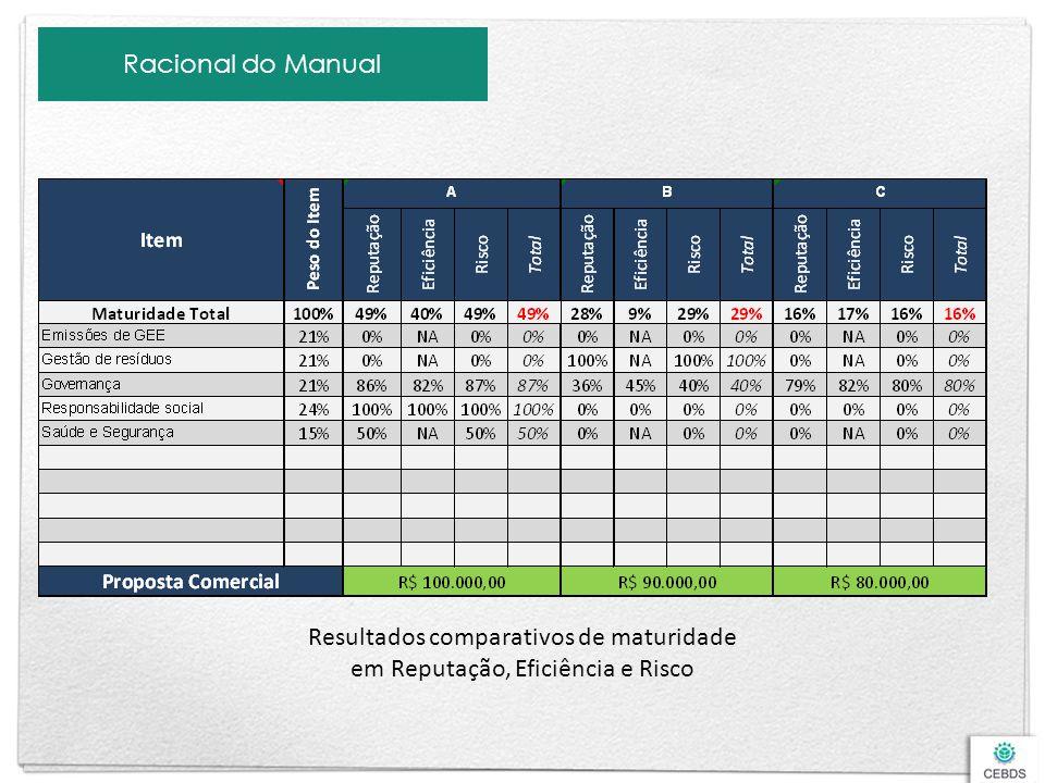 Resultados comparativos de maturidade em Reputação, Eficiência e Risco
