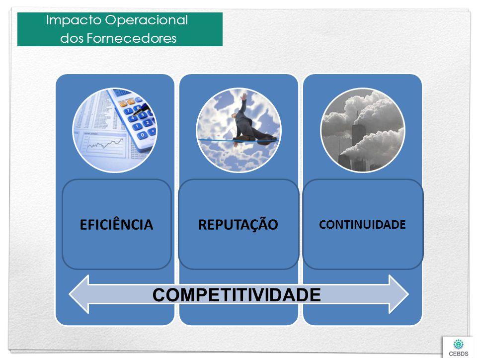 COMPETITIVIDADE EFICIÊNCIA REPUTAÇÃO Impacto Operacional