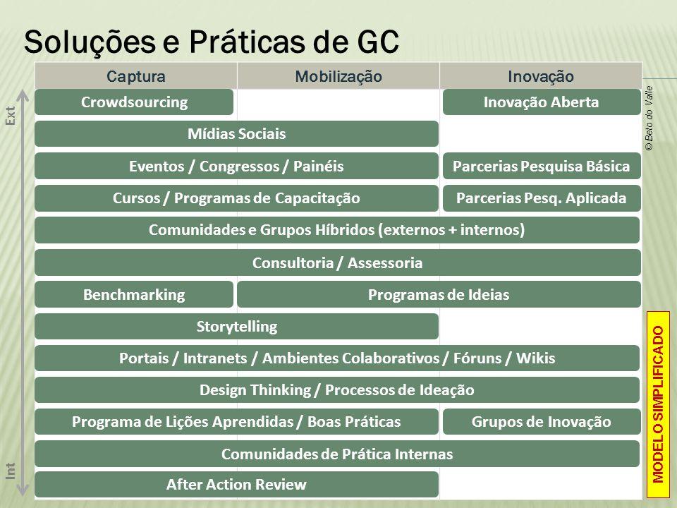 Soluções e Práticas de GC