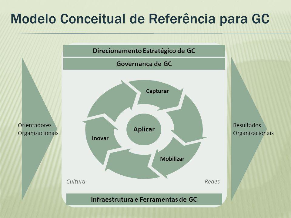 Direcionamento Estratégico de GC Infraestrutura e Ferramentas de GC