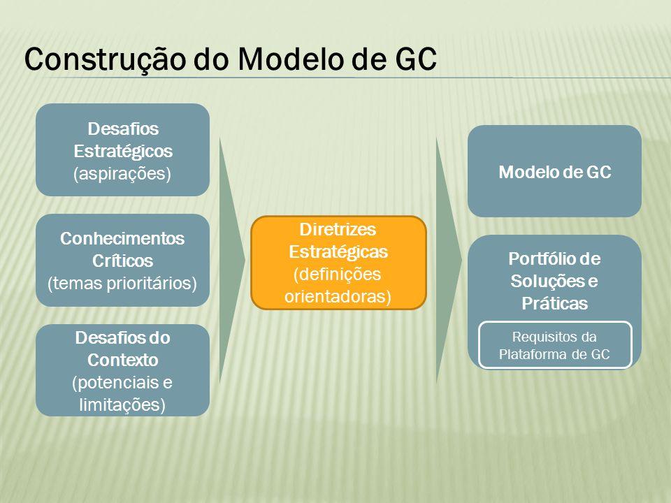 Construção do Modelo de GC
