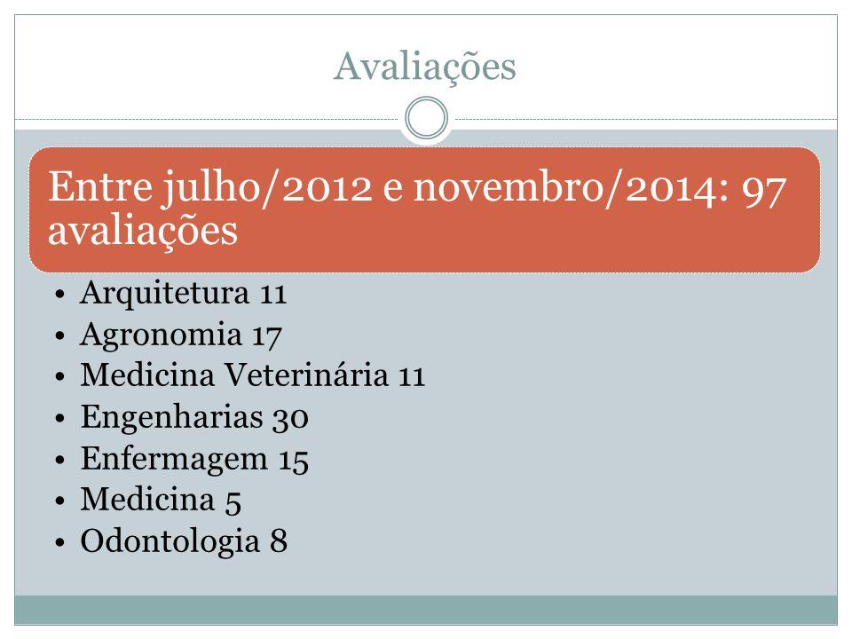 Entre julho/2012 e novembro/2014: 97 avaliações