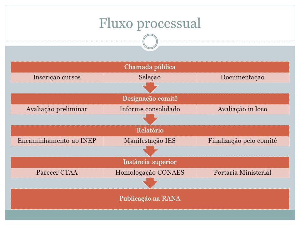 Fluxo processual Chamada pública Inscrição cursos Seleção Documentação