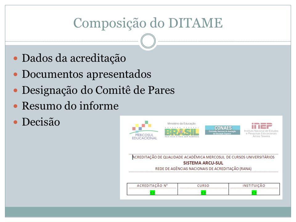 Composição do DITAME Dados da acreditação Documentos apresentados