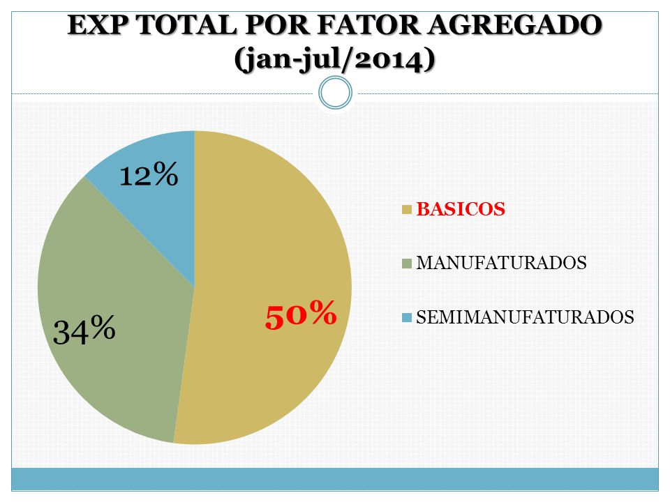 EXP TOTAL POR FATOR AGREGADO (jan-jul/2014)