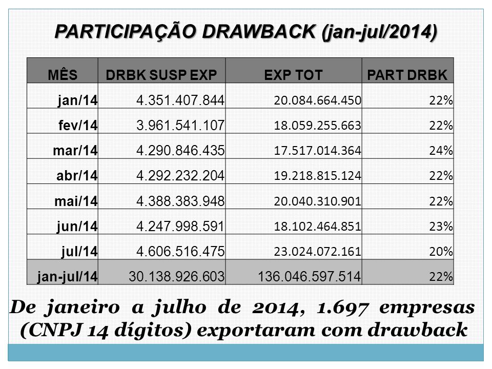 PARTICIPAÇÃO DRAWBACK (jan-jul/2014)