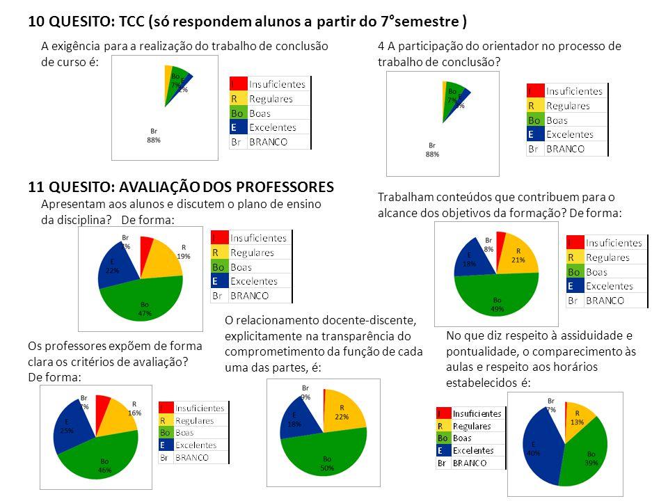 10 QUESITO: TCC (só respondem alunos a partir do 7°semestre )