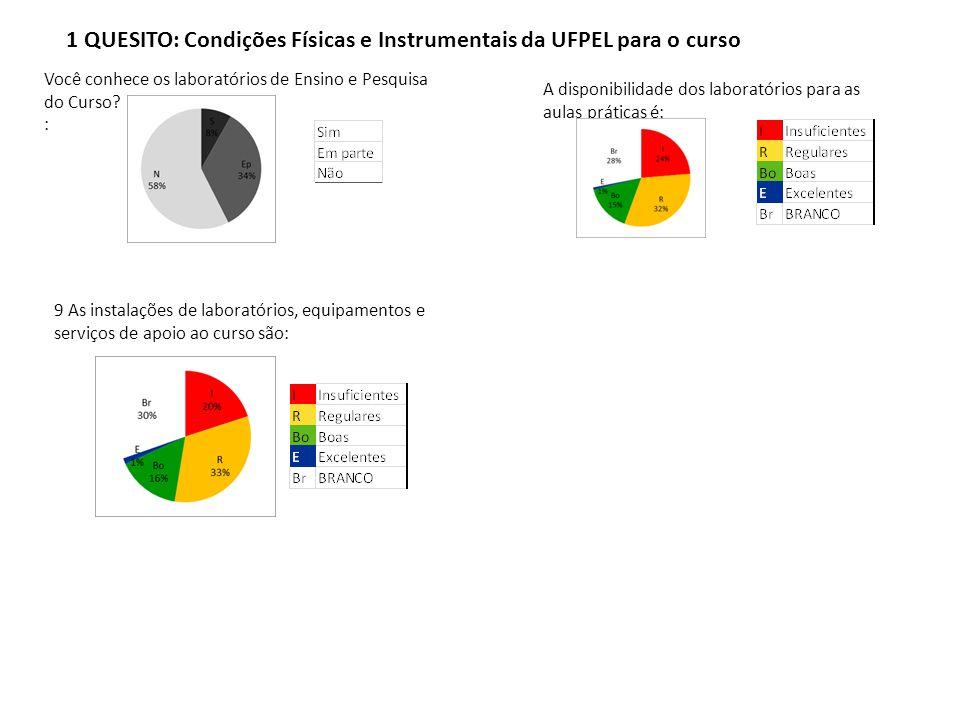 1 QUESITO: Condições Físicas e Instrumentais da UFPEL para o curso