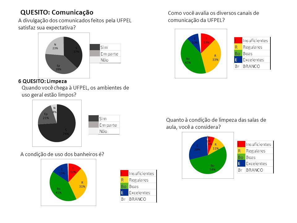 QUESITO: Comunicação Como você avalia os diversos canais de comunicação da UFPEL