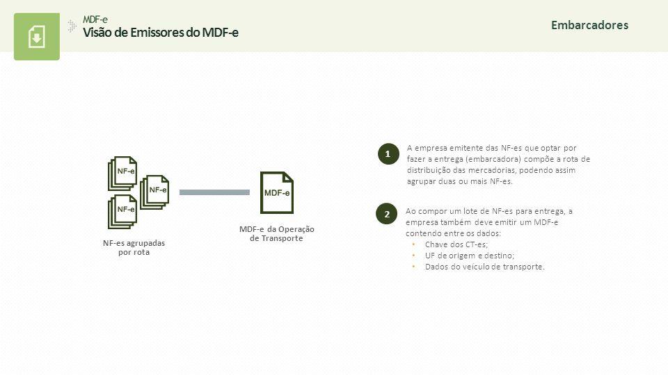 Visão de Emissores do MDF-e