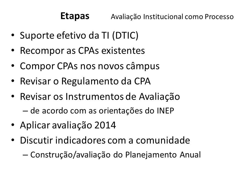 Etapas Avaliação Institucional como Processo
