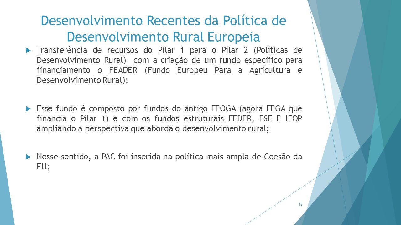 Desenvolvimento Recentes da Política de Desenvolvimento Rural Europeia