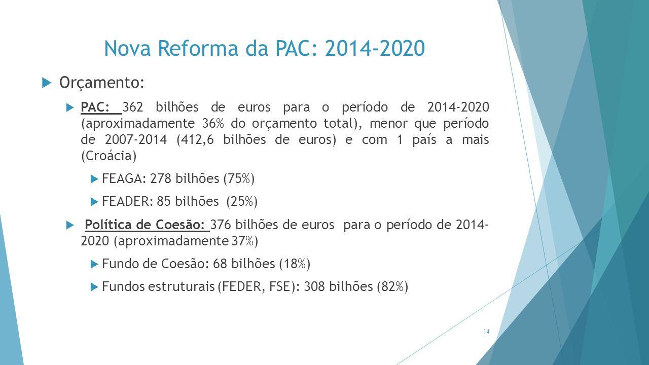Nova Reforma da PAC: 2014-2020 Orçamento: