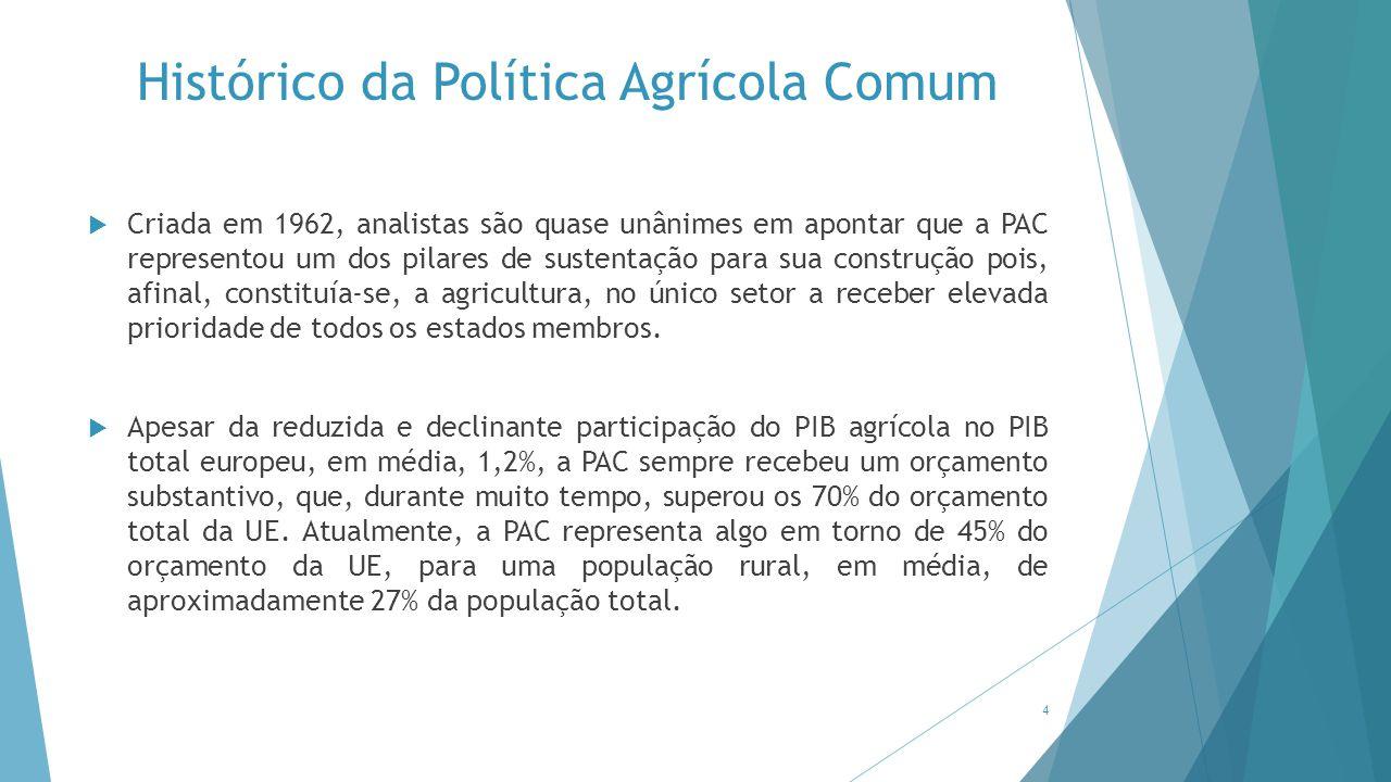 Histórico da Política Agrícola Comum