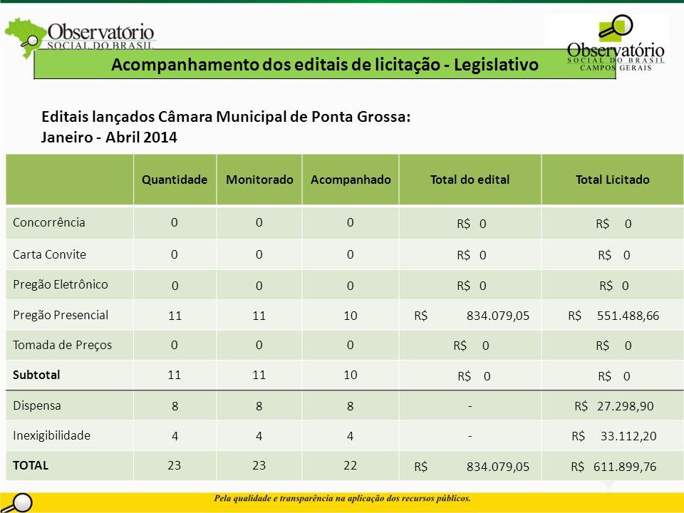 Acompanhamento dos editais de licitação - Legislativo