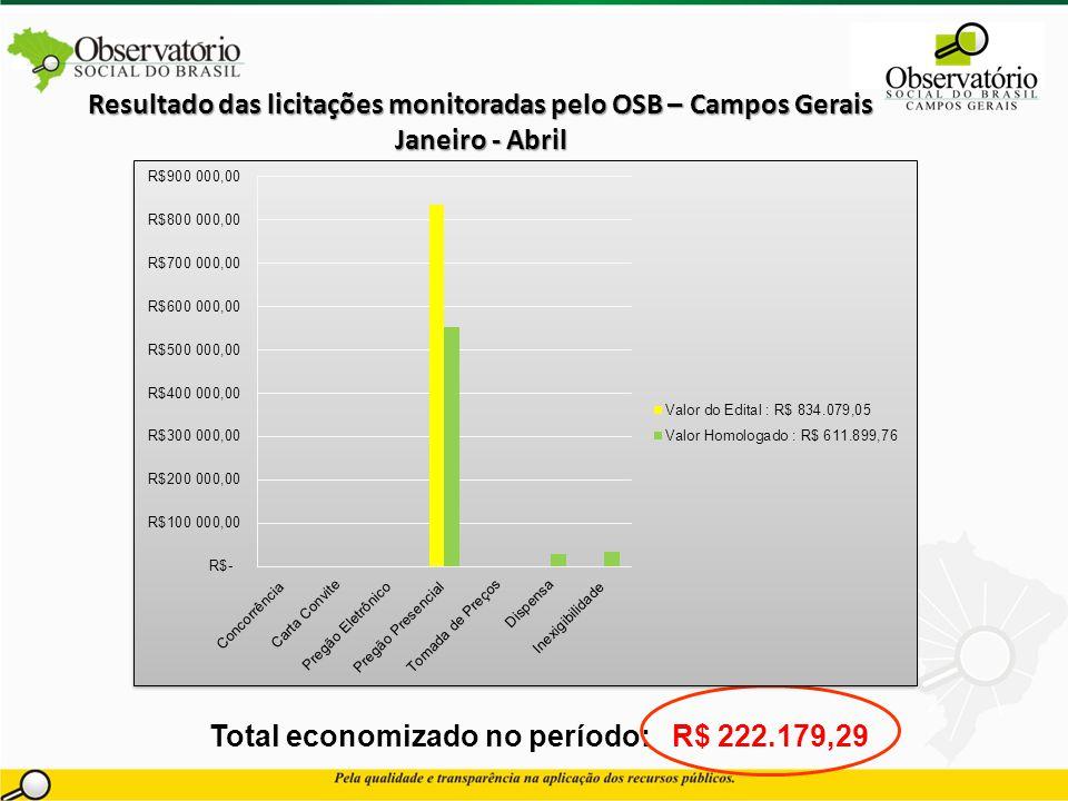 Resultado das licitações monitoradas pelo OSB – Campos Gerais