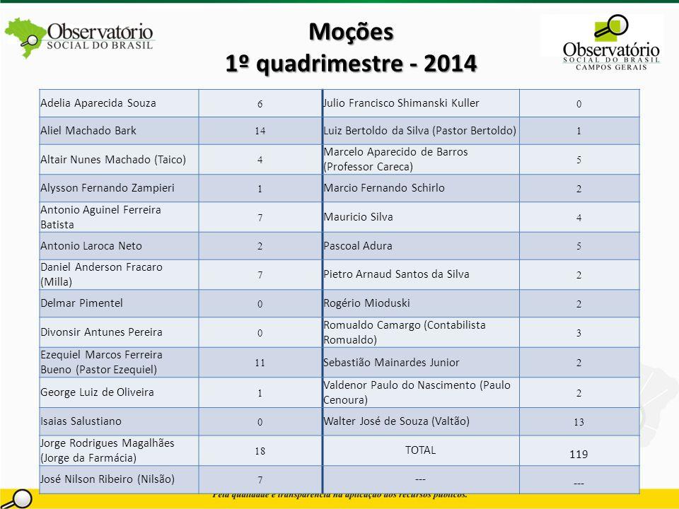Moções 1º quadrimestre - 2014