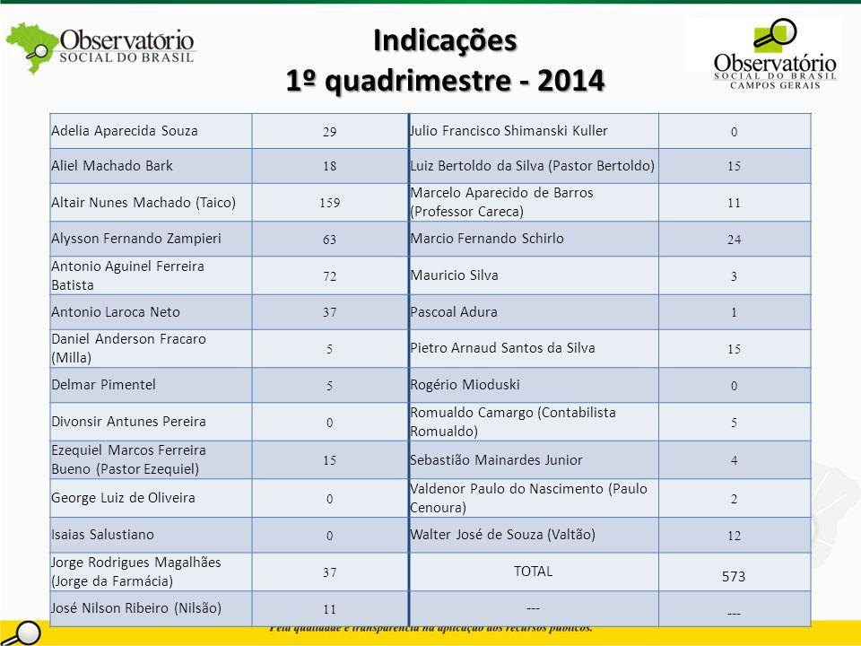 Indicações 1º quadrimestre - 2014