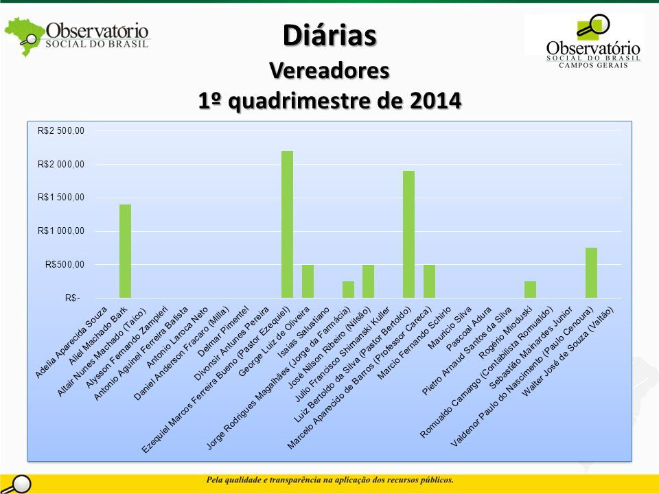 Diárias Vereadores 1º quadrimestre de 2014