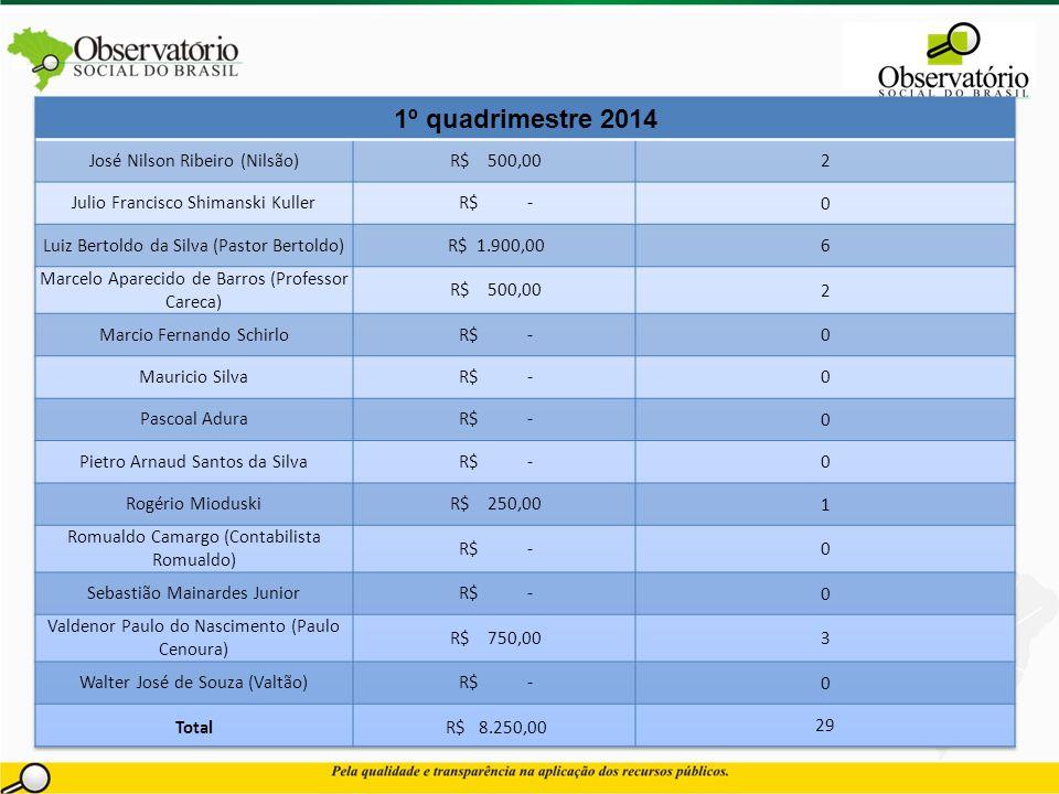 1º quadrimestre 2014 José Nilson Ribeiro (Nilsão) R$ 500,00 2