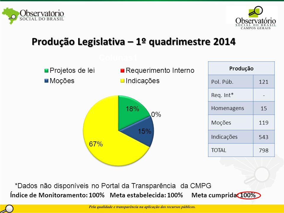Produção Legislativa – 1º quadrimestre 2014
