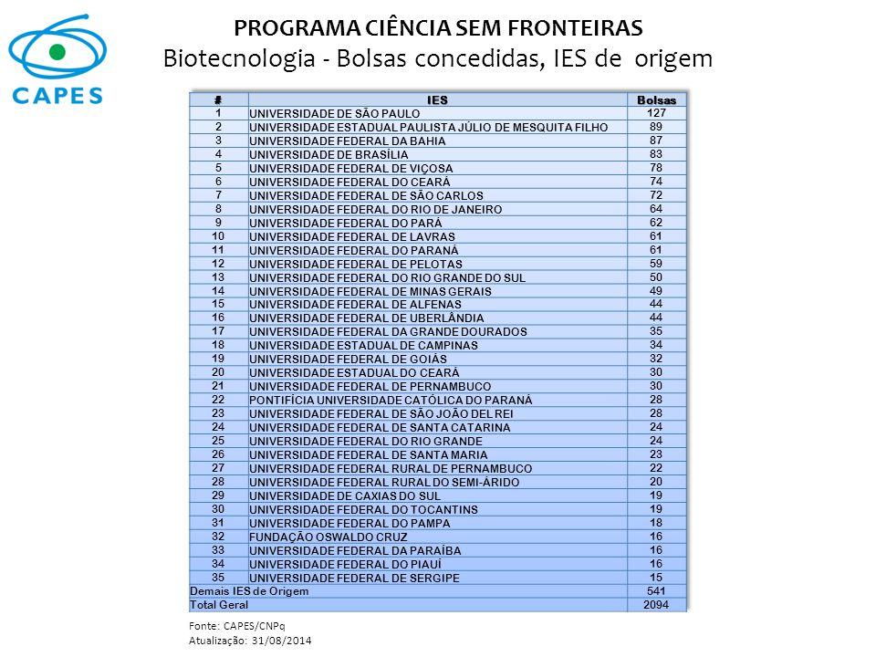 PROGRAMA CIÊNCIA SEM FRONTEIRAS Biotecnologia - Bolsas concedidas, IES de origem