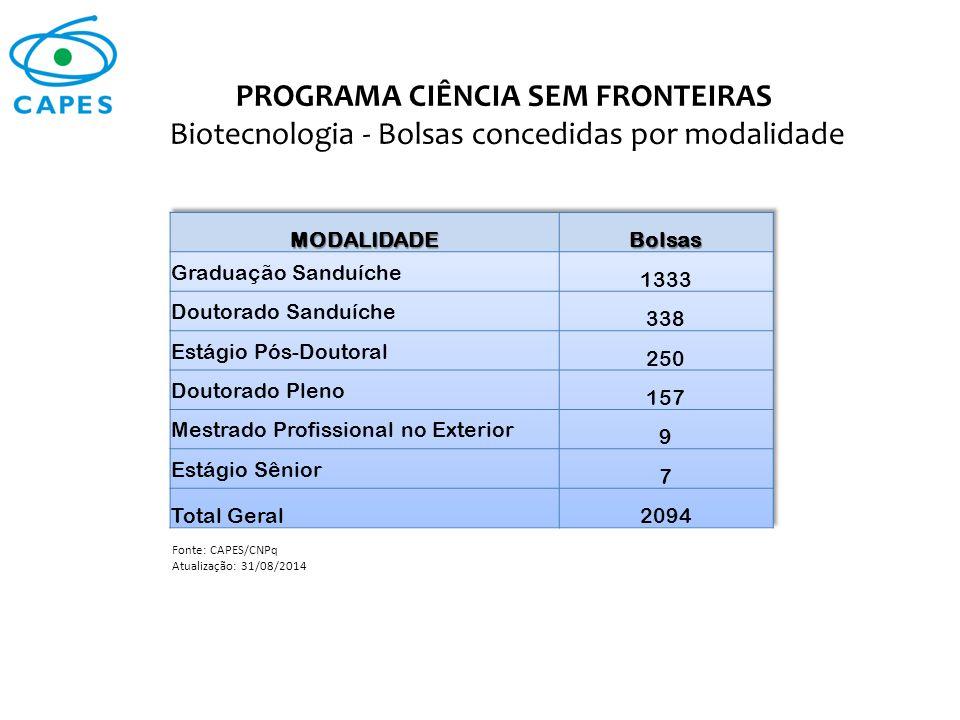 PROGRAMA CIÊNCIA SEM FRONTEIRAS Biotecnologia - Bolsas concedidas por modalidade