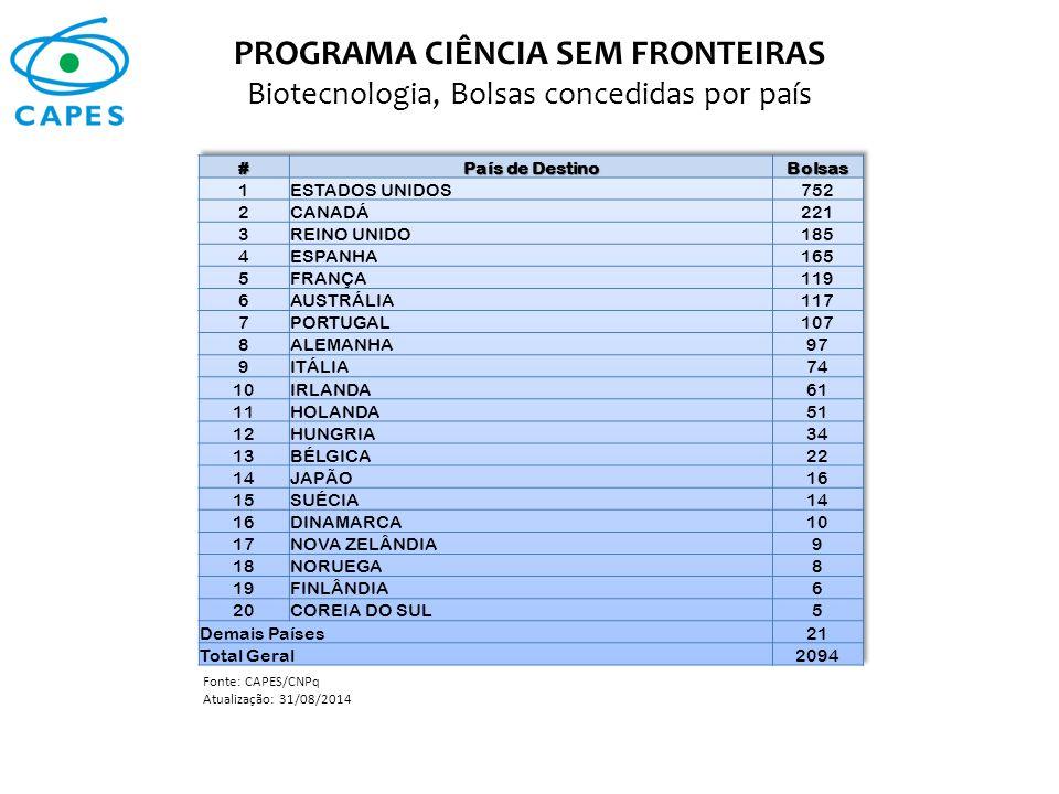 PROGRAMA CIÊNCIA SEM FRONTEIRAS Biotecnologia, Bolsas concedidas por país