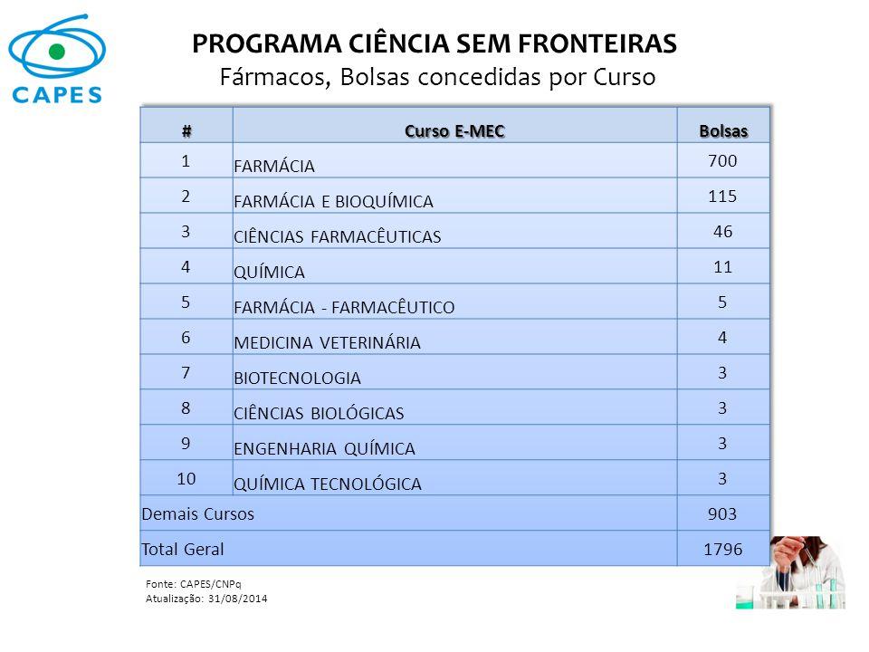 PROGRAMA CIÊNCIA SEM FRONTEIRAS Fármacos, Bolsas concedidas por Curso